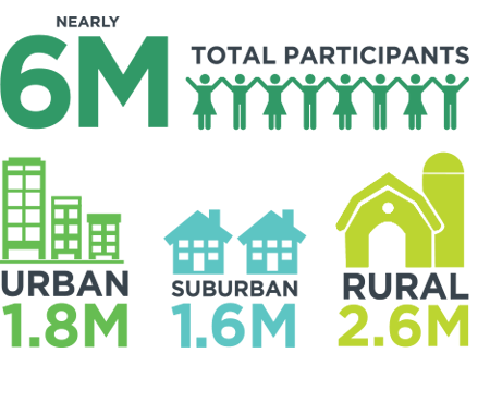 4-H participant numbers